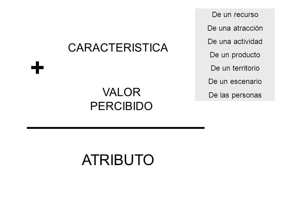 + ATRIBUTO CARACTERISTICA VALOR PERCIBIDO De un recurso