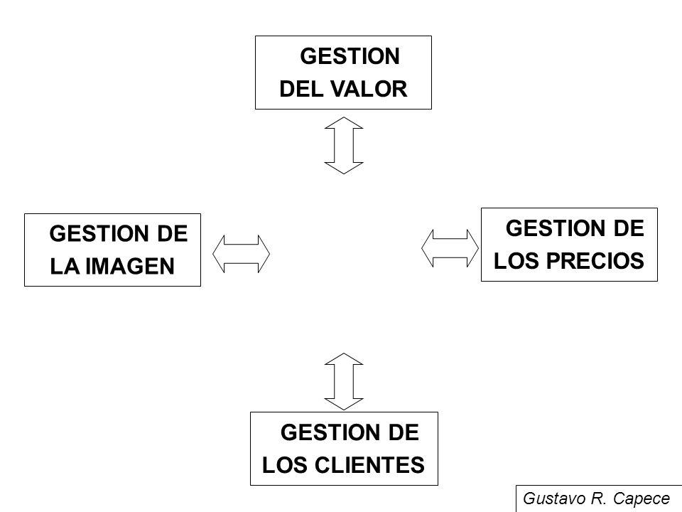 GESTION DE LOS CLIENTES