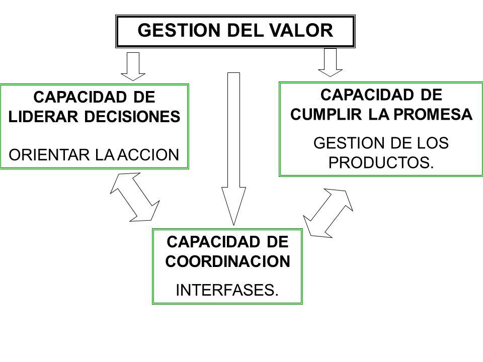 CAPACIDAD DE LIDERAR DECISIONES CAPACIDAD DE CUMPLIR LA PROMESA