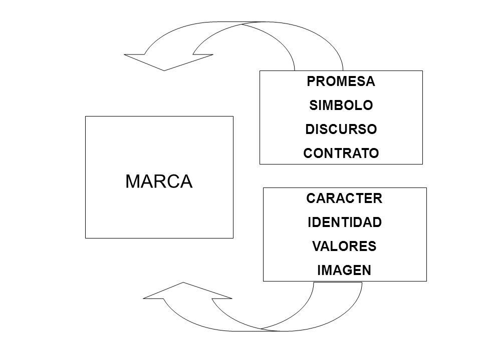 MARCA PROMESA SIMBOLO DISCURSO CONTRATO CARACTER IDENTIDAD VALORES