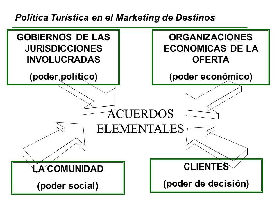 ACUERDOS ELEMENTALES Política Turística en el Marketing de Destinos