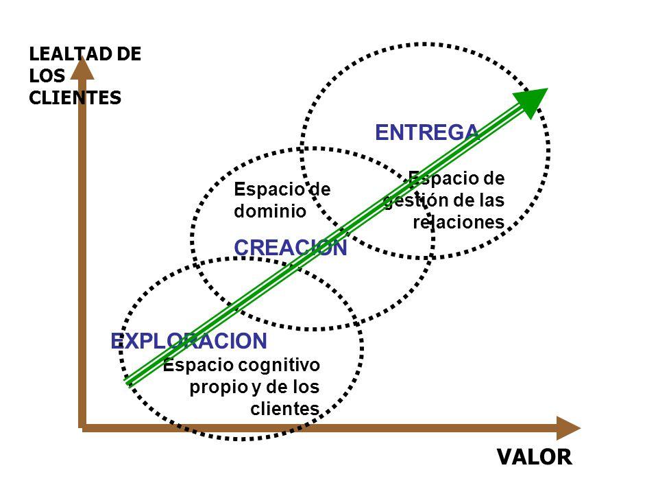ENTREGA CREACION EXPLORACION VALOR LEALTAD DE LOS CLIENTES