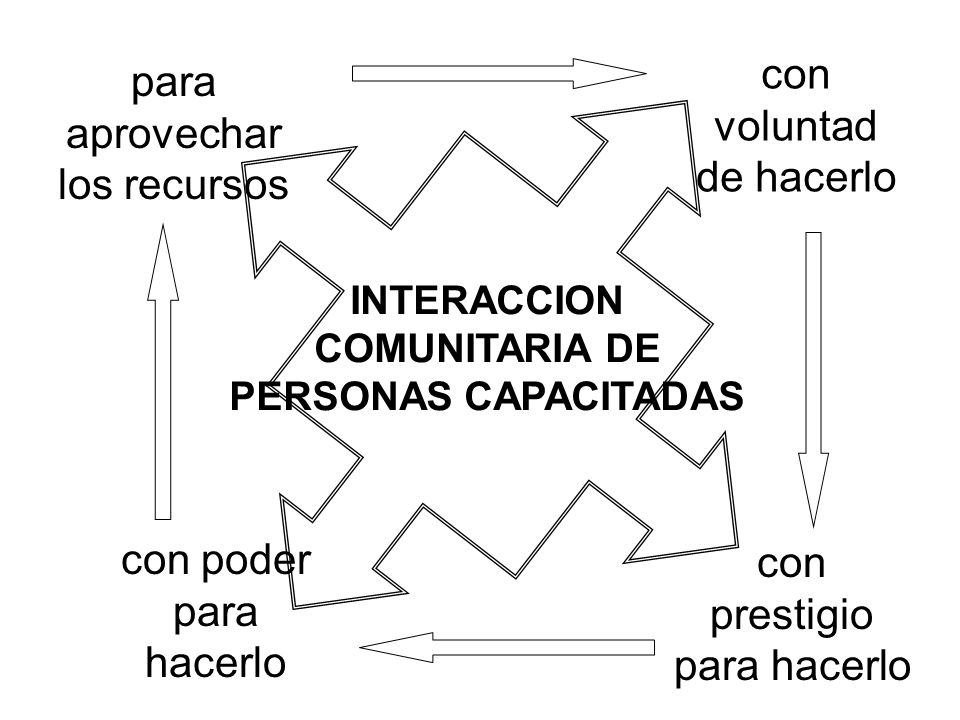 INTERACCION COMUNITARIA DE PERSONAS CAPACITADAS