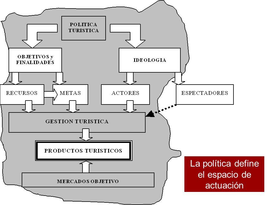 La política define el espacio de actuación
