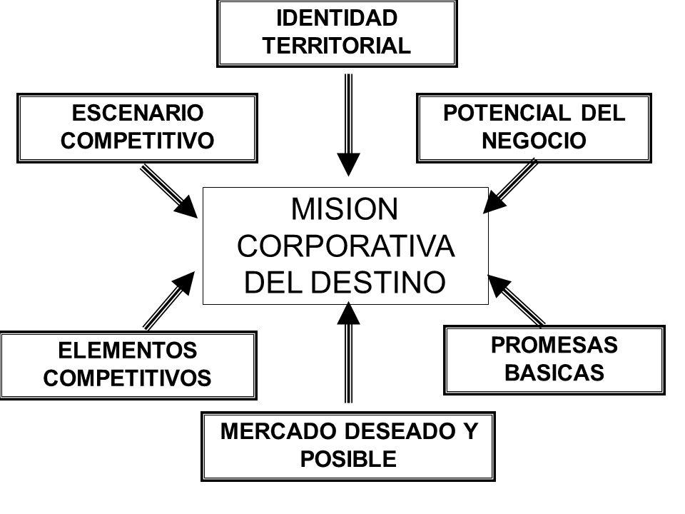 MISION CORPORATIVA DEL DESTINO