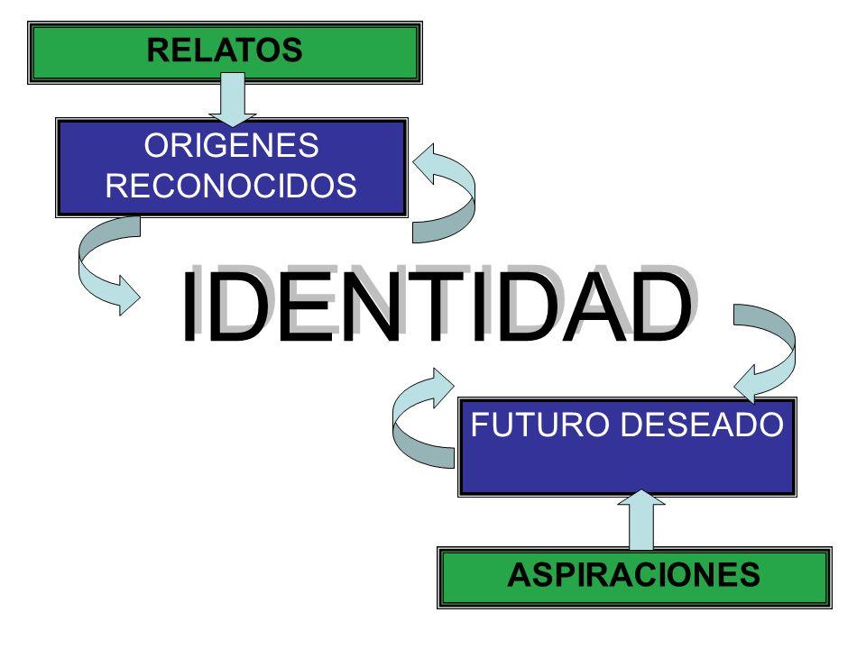 RELATOS ORIGENES RECONOCIDOS IDENTIDAD FUTURO DESEADO ASPIRACIONES