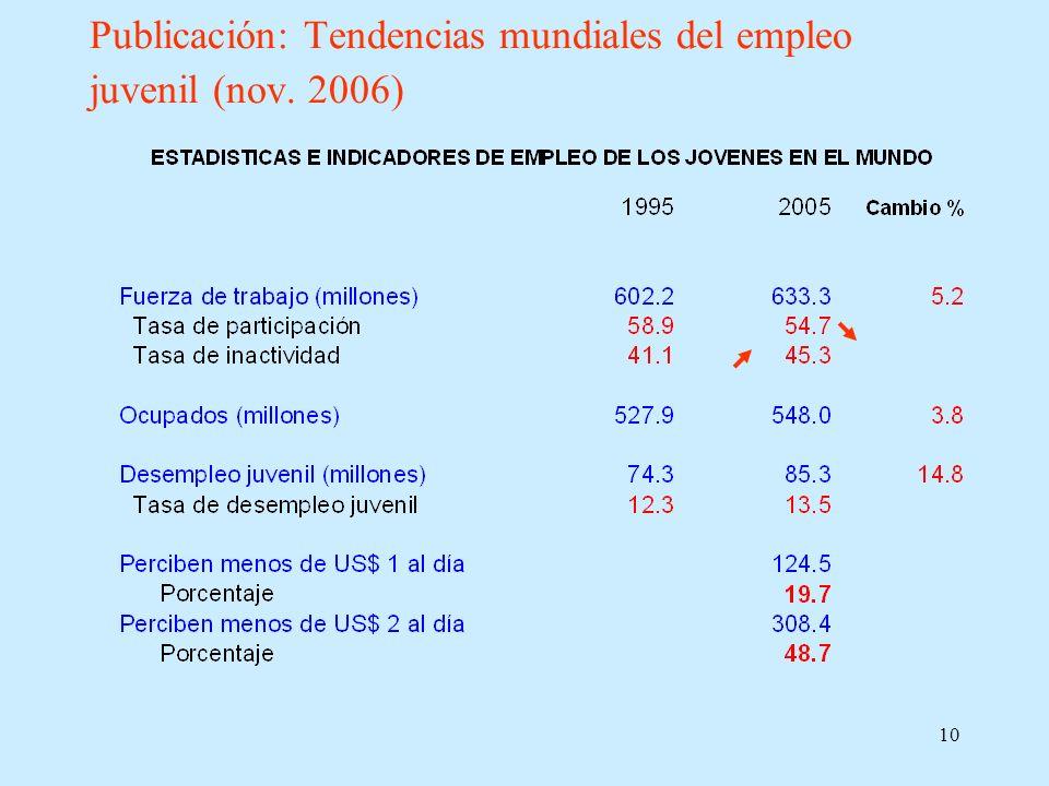 Publicación: Tendencias mundiales del empleo juvenil (nov. 2006)