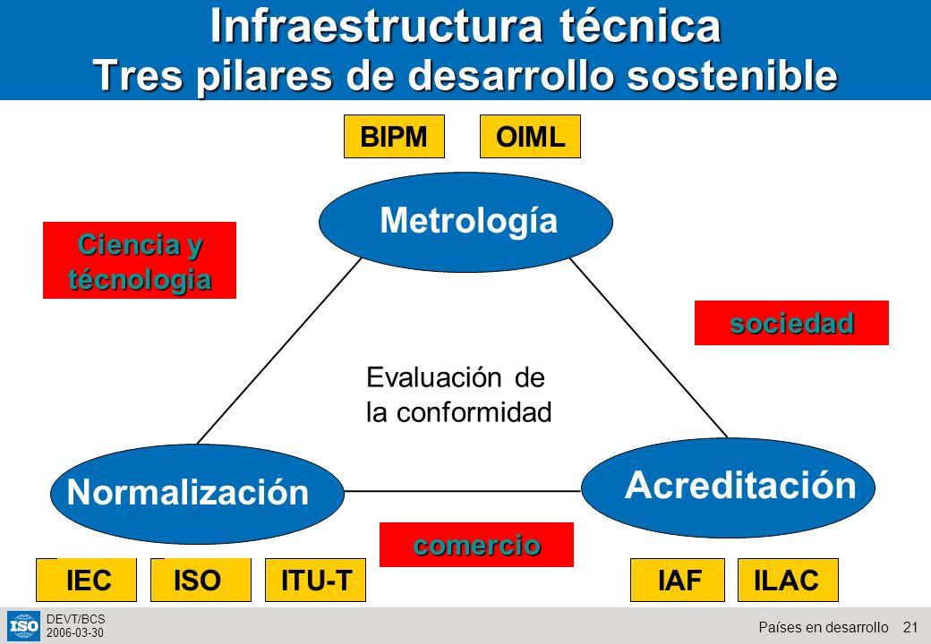 Infraestructura técnica Tres pilares de desarrollo sostenible