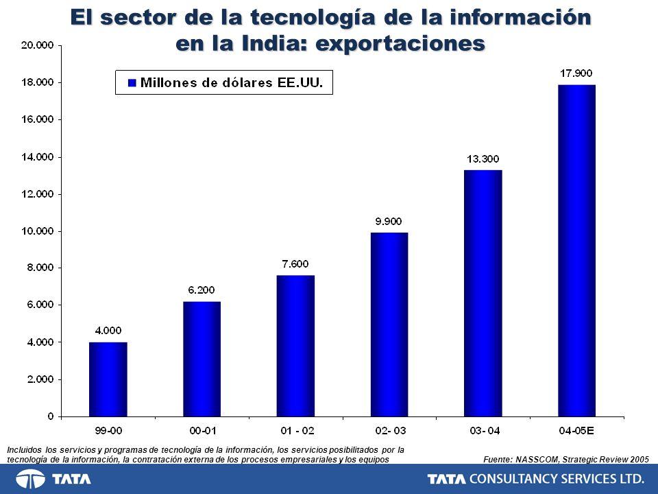 El sector de la tecnología de la información en la India: exportaciones