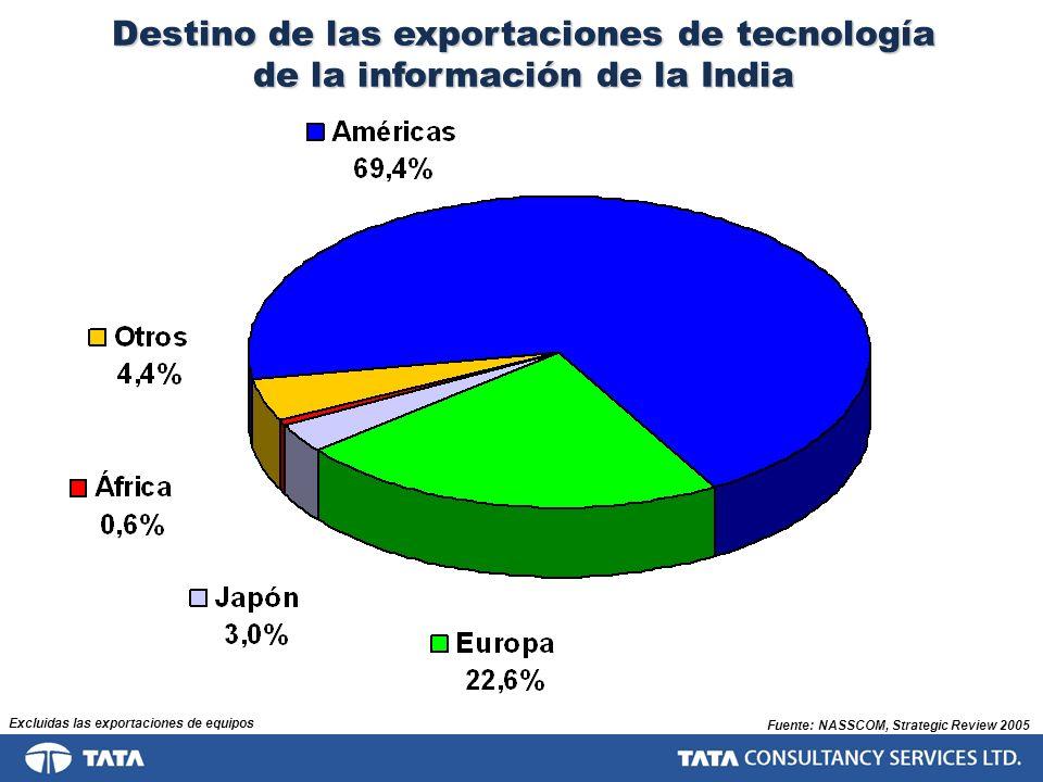 Destino de las exportaciones de tecnología de la información de la India