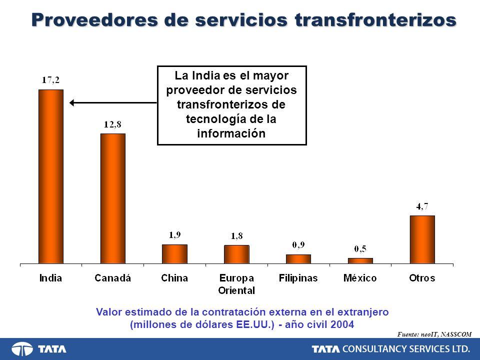 Proveedores de servicios transfronterizos