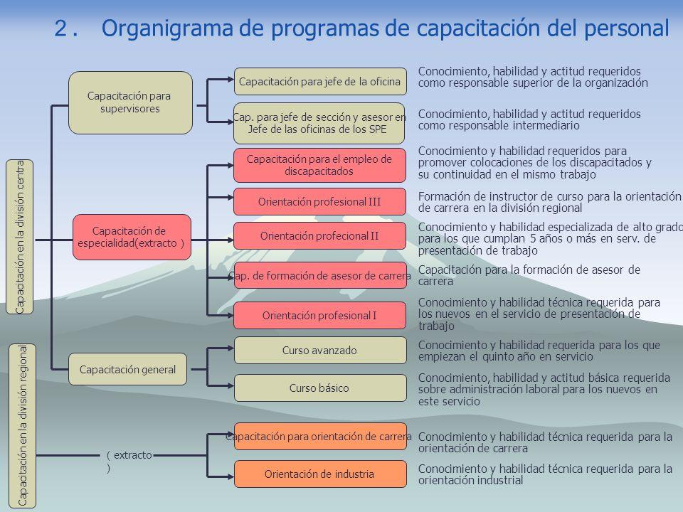2. Organigrama de programas de capacitación del personal