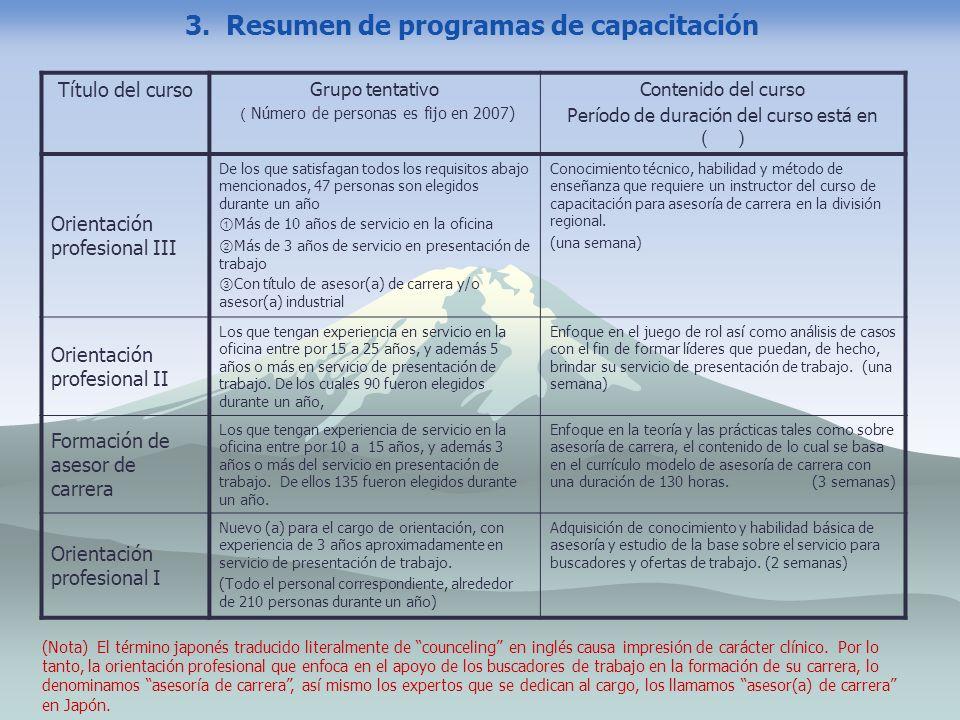 3. Resumen de programas de capacitación