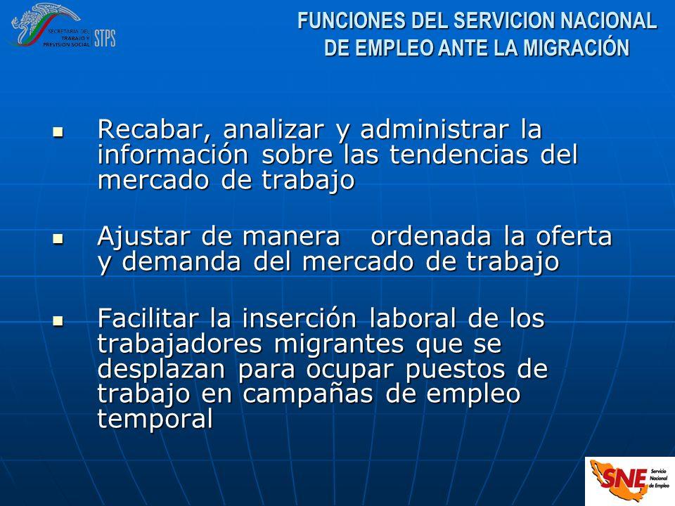 FUNCIONES DEL SERVICION NACIONAL DE EMPLEO ANTE LA MIGRACIÓN