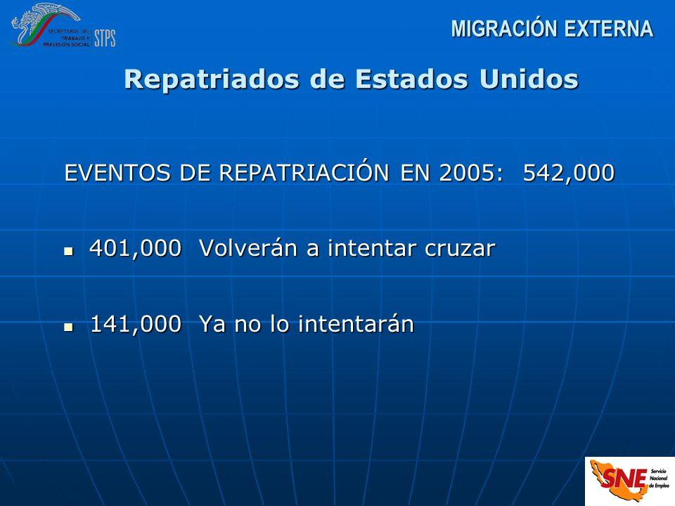 Repatriados de Estados Unidos