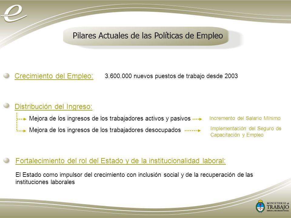 Pilares Actuales de las Políticas de Empleo