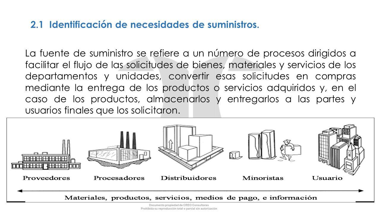 2.1 Identificación de necesidades de suministros.