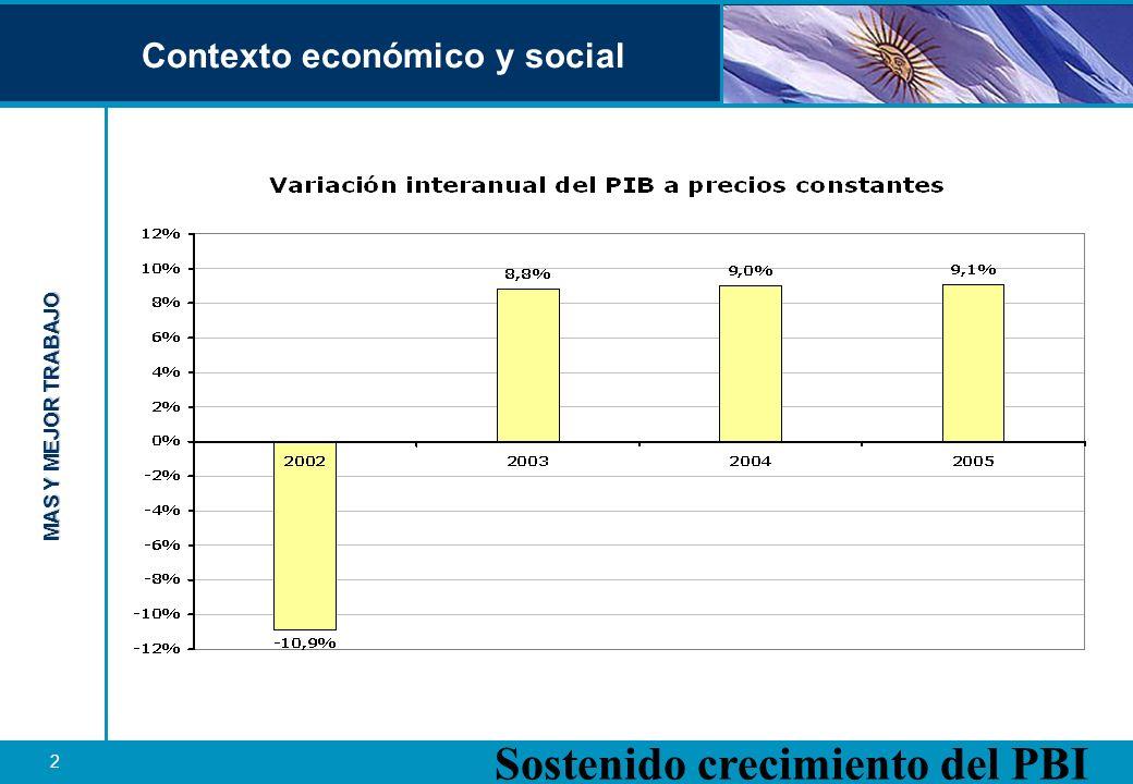 Contexto económico y social