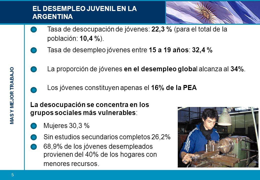 EL DESEMPLEO JUVENIL EN LA ARGENTINA