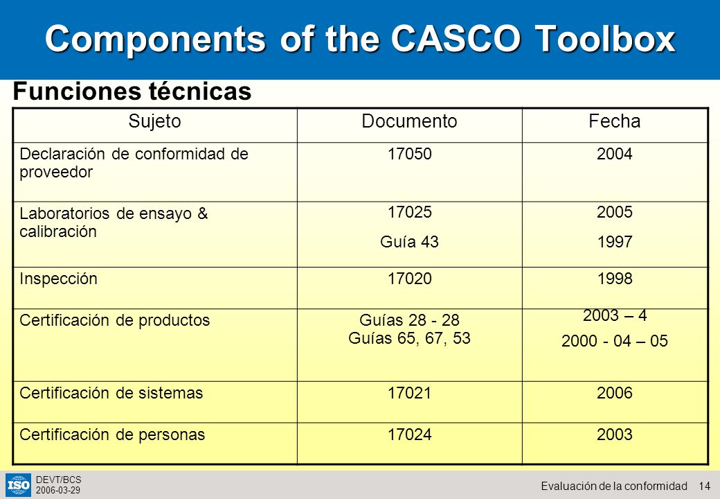 Components of the CASCO Toolbox