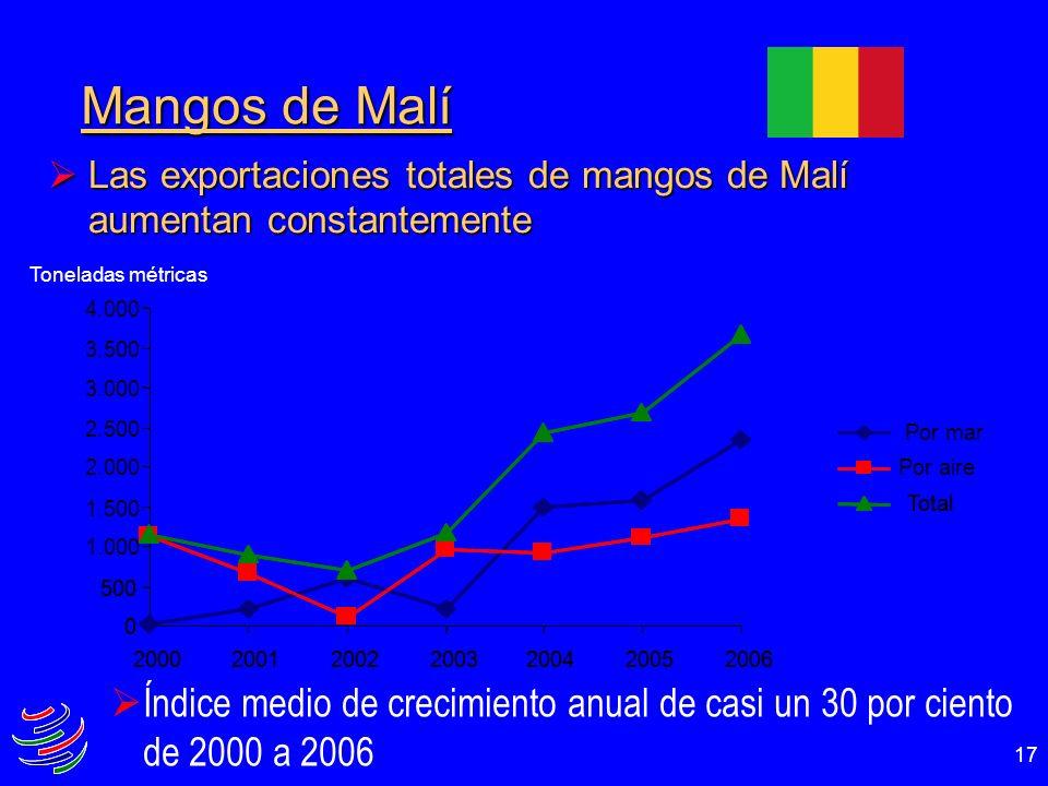 Mangos de MalíLas exportaciones totales de mangos de Malí aumentan constantemente. 500. 1.000. 1.500.