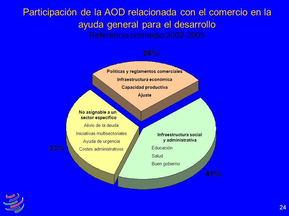 Participación de la AOD relacionada con el comercio en la ayuda general para el desarrollo Referencia promedio 2002-2005
