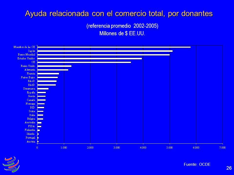 Ayuda relacionada con el comercio total, por donantes