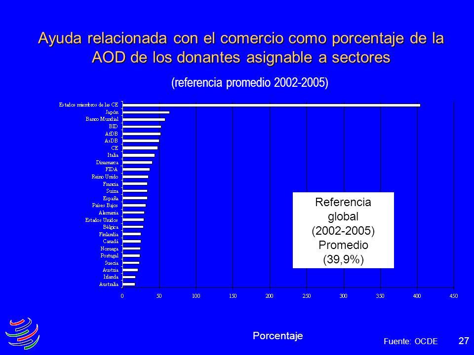 (referencia promedio 2002-2005)