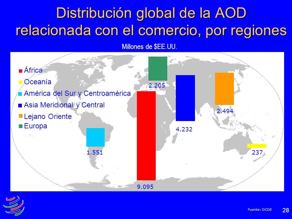 Distribución global de la AOD relacionada con el comercio, por regiones
