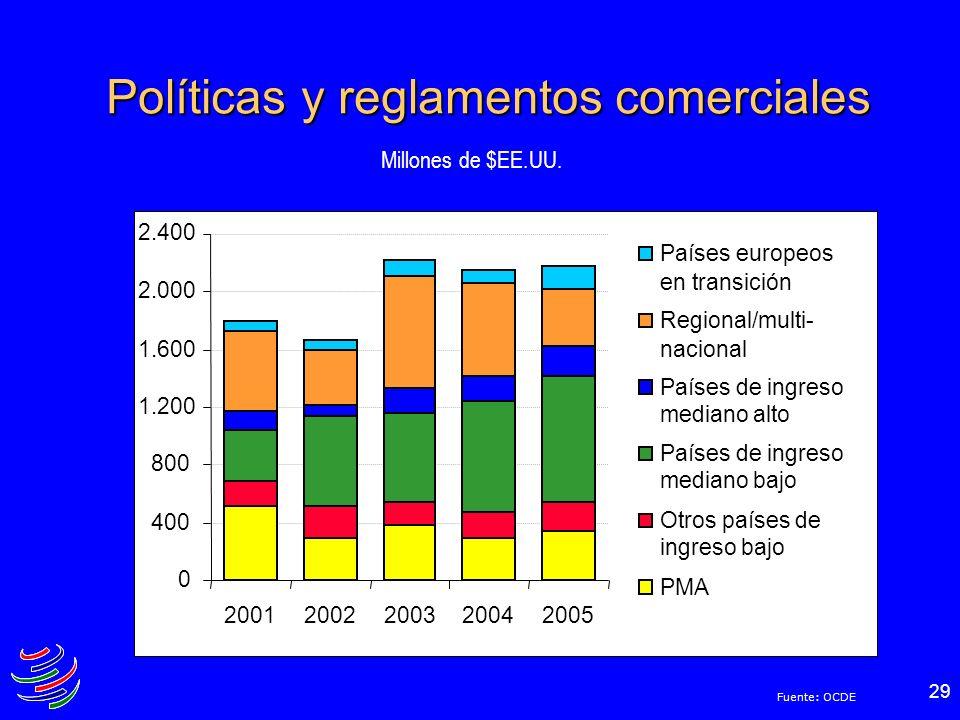 Políticas y reglamentos comerciales