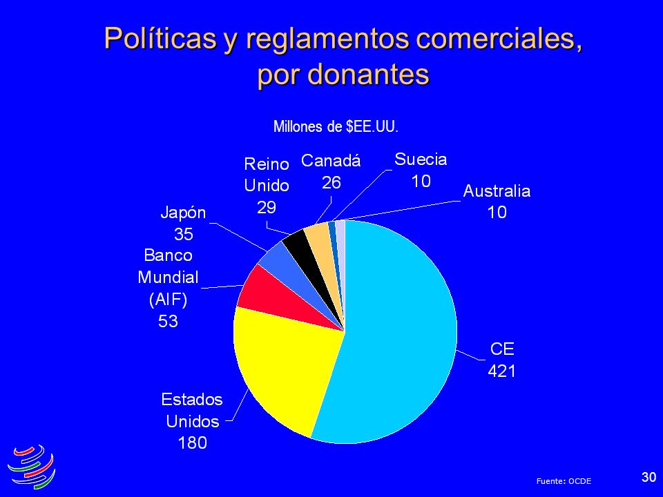 Políticas y reglamentos comerciales, por donantes