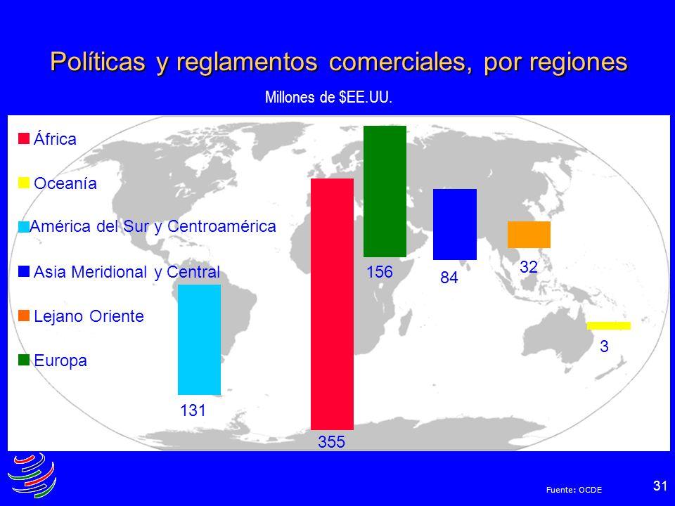 Políticas y reglamentos comerciales, por regiones