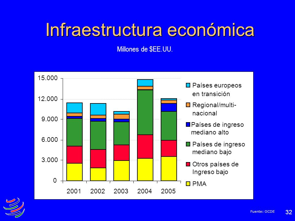 Infraestructura económica
