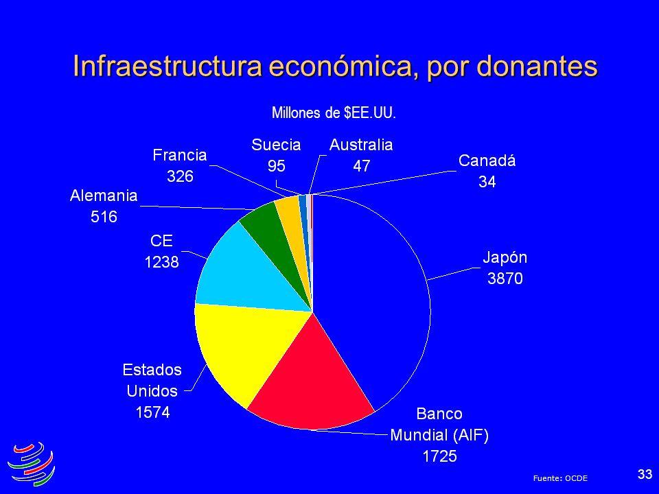 Infraestructura económica, por donantes