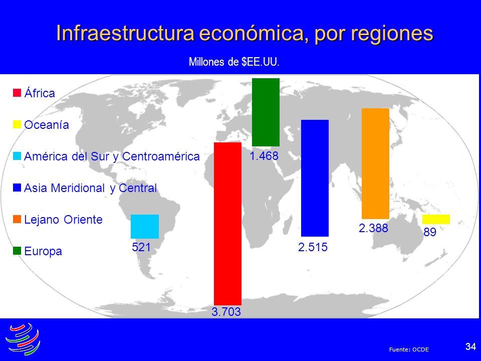 Infraestructura económica, por regiones