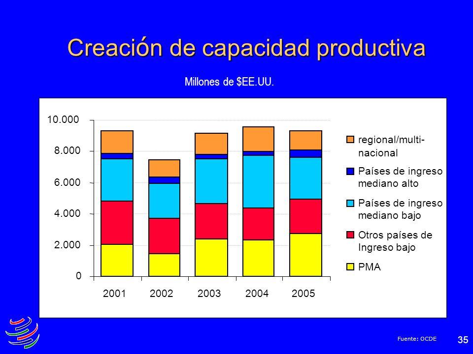 Creación de capacidad productiva