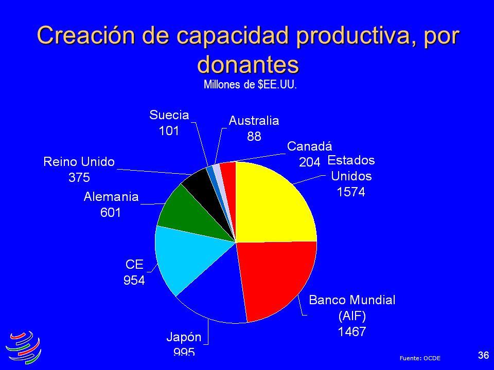 Creación de capacidad productiva, por donantes