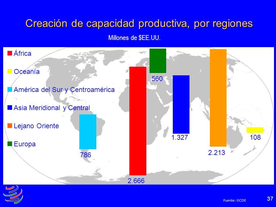 Creación de capacidad productiva, por regiones