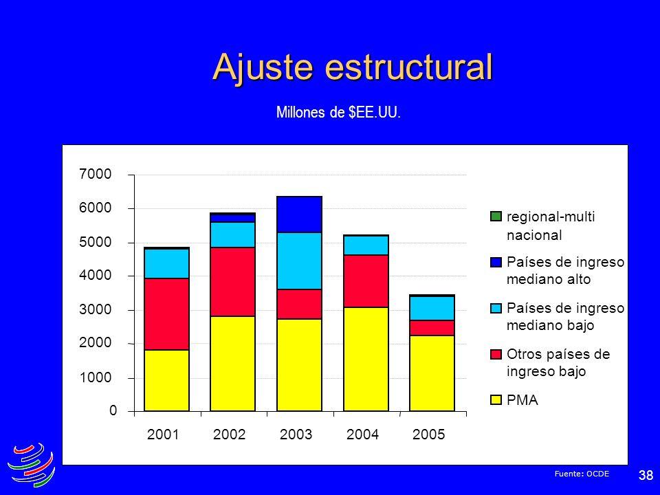 Ajuste estructural Millones de $EE.UU. 1000 2000 3000 4000 5000 6000