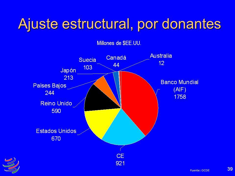 Ajuste estructural, por donantes