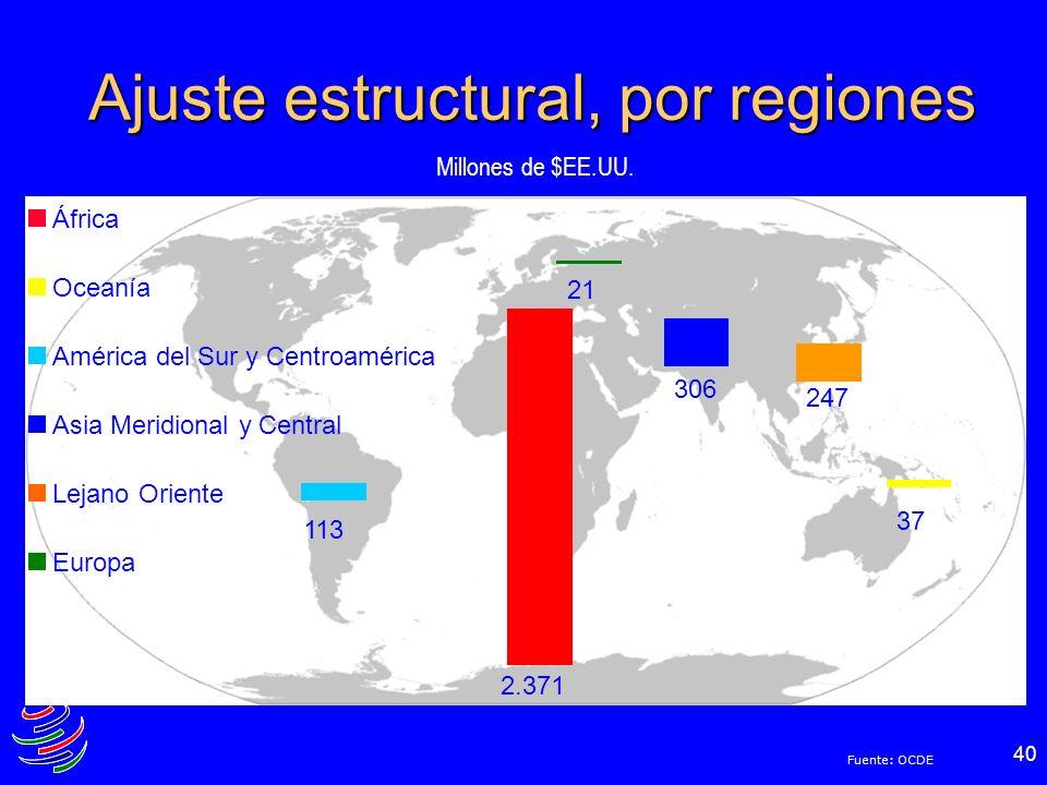 Ajuste estructural, por regiones