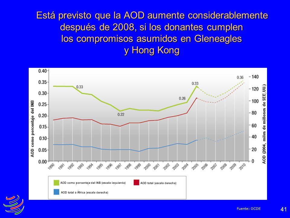 Está previsto que la AOD aumente considerablemente después de 2008, si los donantes cumplen los compromisos asumidos en Gleneagles y Hong Kong