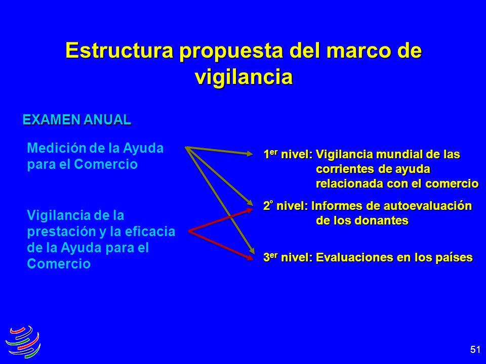 Estructura propuesta del marco de vigilancia