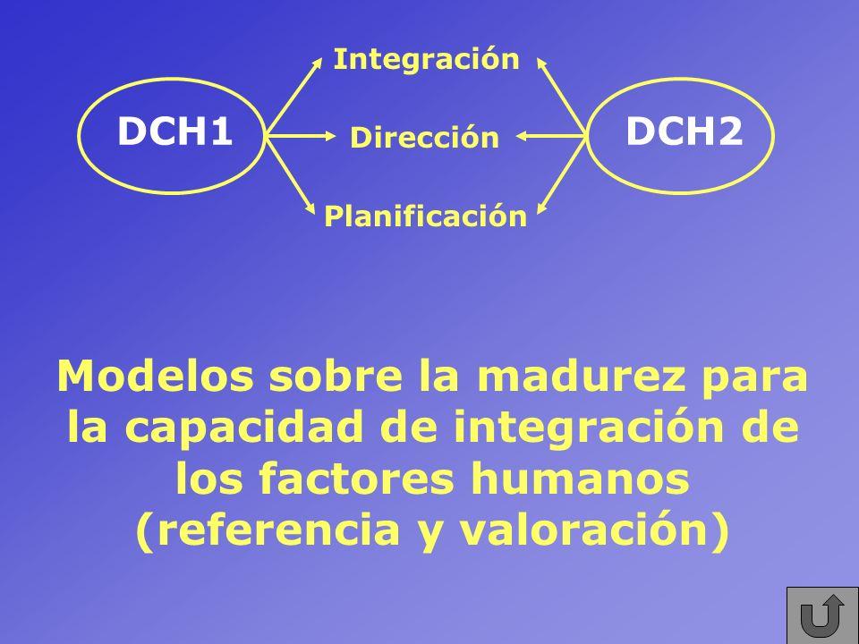 Modelos sobre la madurez para la capacidad de integración de