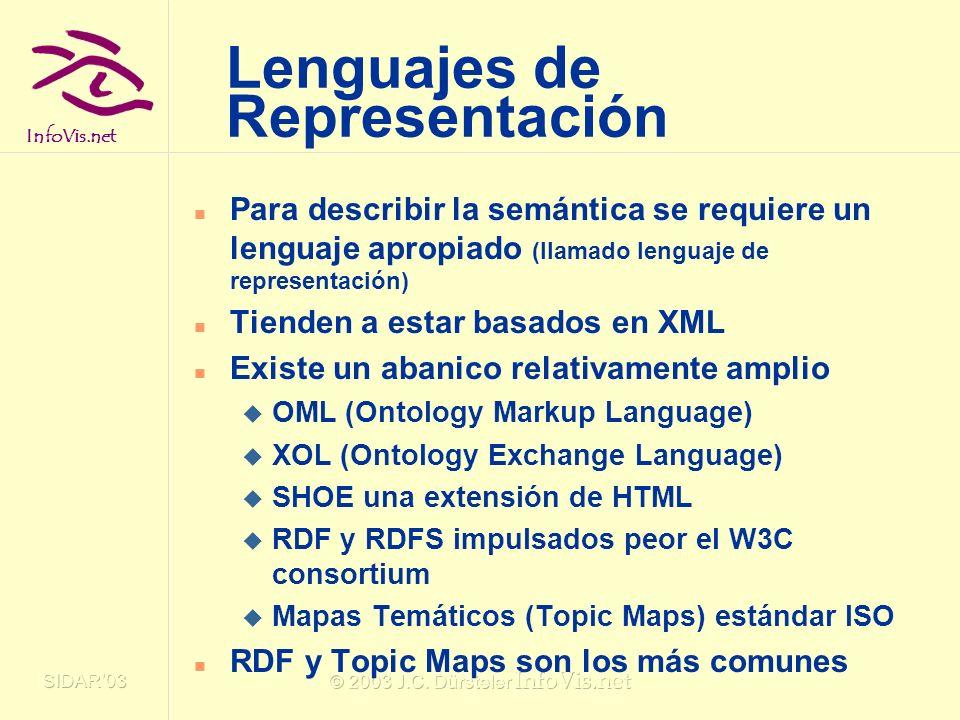Lenguajes de Representación
