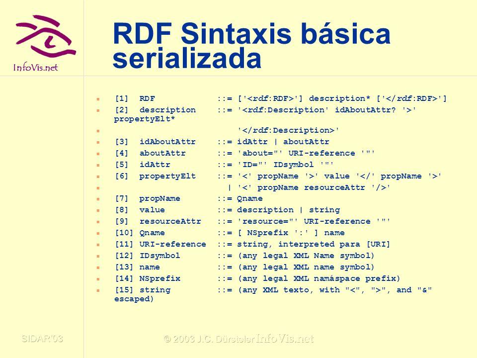 RDF Sintaxis básica serializada