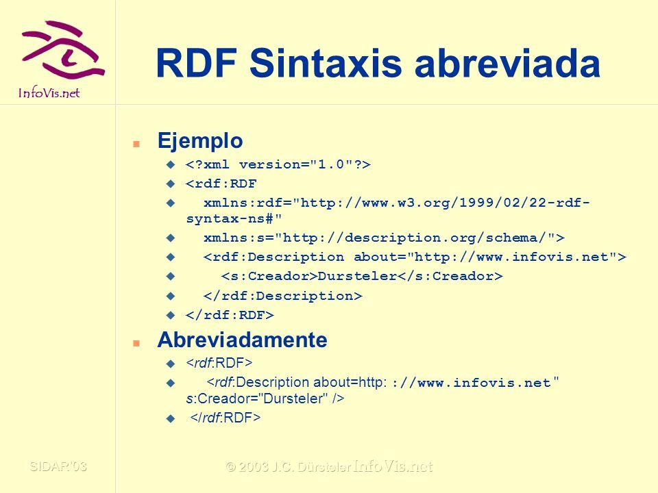 RDF Sintaxis abreviada