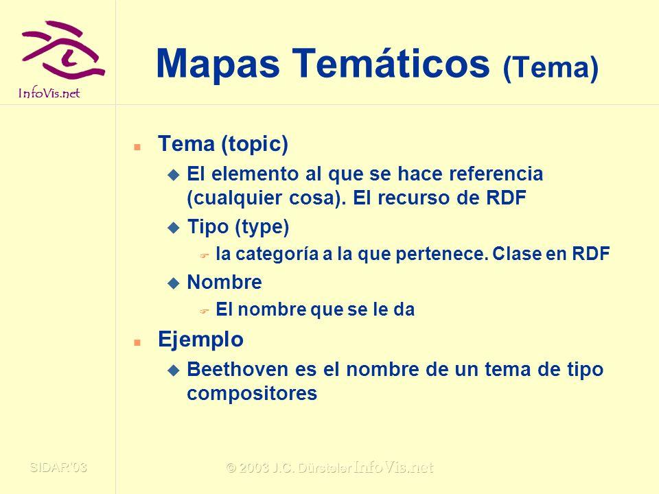 Mapas Temáticos (Tema)