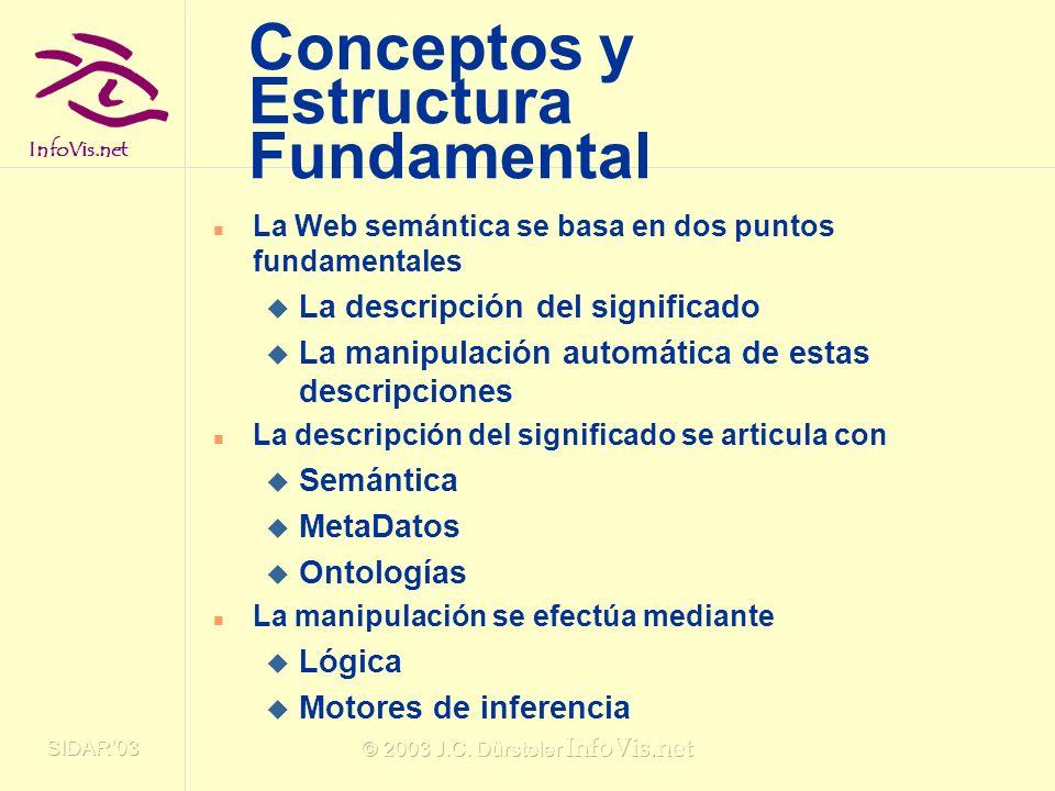 Conceptos y Estructura Fundamental