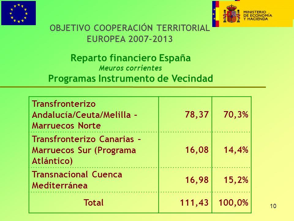 Reparto financiero España Programas Instrumento de Vecindad